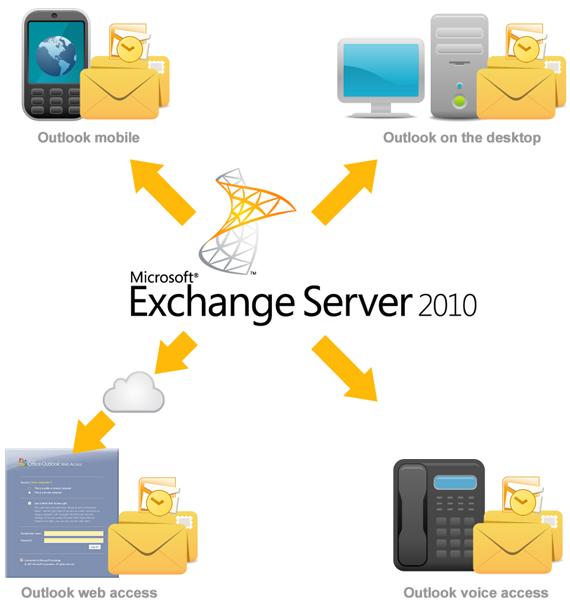 microsoft-exchange-2010